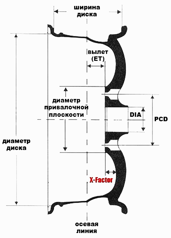 Размеры колёсного диска